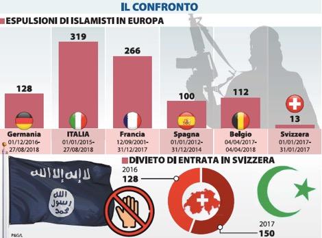 L Italia è il Paese che ricorre di più all espulsione per motivi di  sicurezza- Libero 07.09.2018 538fbe7482e8